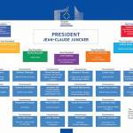 AER welcomes the Juncker Commission