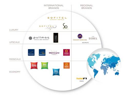 Accor hotels assembly of european regions for List of independent hotels