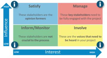 stakeholder matrix