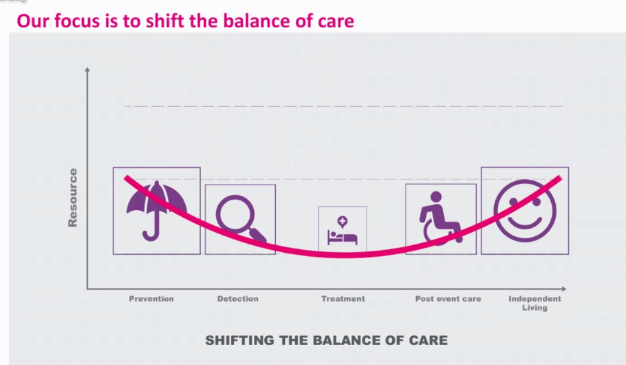 Digital Health, Wellbeing and Smart Specialisation